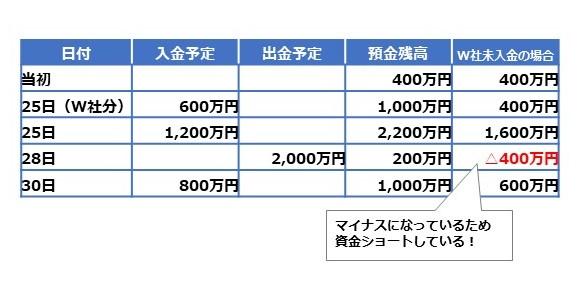 事例における財務状況