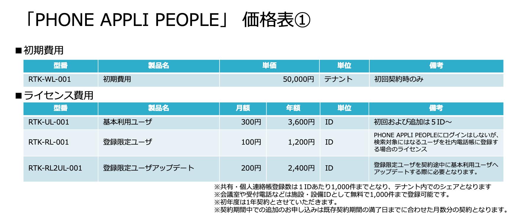 PHONE APPLI PEOPLE価格表