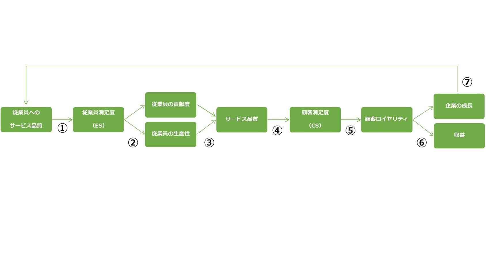 SPC(サービス・プロフィット・チェーン)を産む7つのステップ