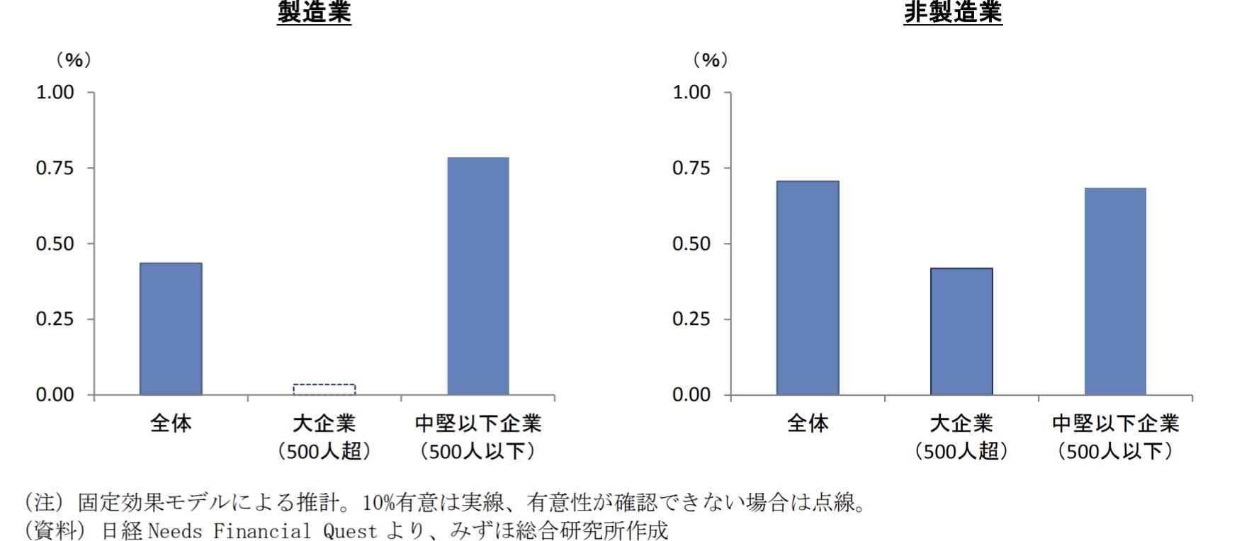 一人当たりソフトウェア資産額 10%増が労働生産性に与える影響(対象年度全体)