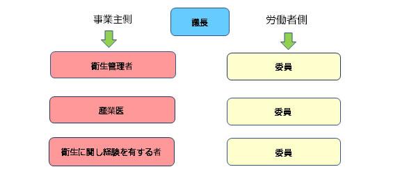 衛生委員会の構成